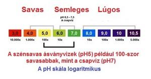 peridot-a-pH-ertek-kep001